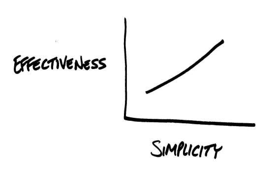 Effectiveness_vs_Simplicity